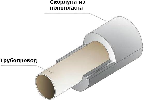 Схема утепления трубы скорлупой из пенопласта
