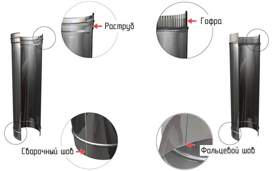 Элементы стальной трубы для дымохода