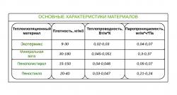 Сравнительные характеристики некоторых материалов для утепления труб