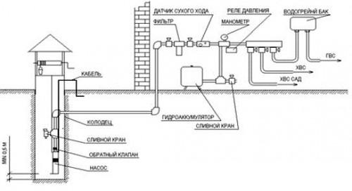 Схема подключения водопровода для дачи