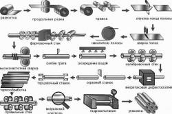 Схема производства оцинкованных труб
