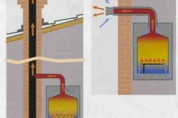 Сравнение устройства дымоходов
