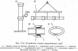 Схема соединения керамических труб
