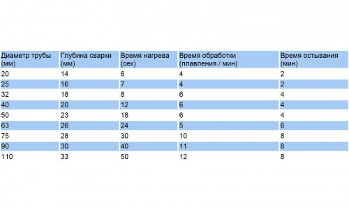 Таблица температуры и времени нагрева пластиковых труб