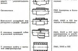Типы соединения пластиковых труб