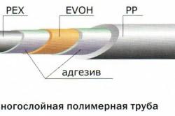 Устройство полимерной трубы