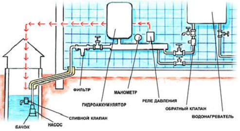 Устройство водоснабжения дома