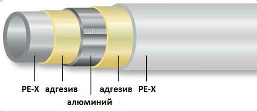 Армированная труба из полипропилена с алюминиевой фольгой