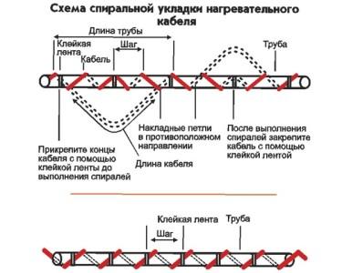 Монтаж системы обогрева труб