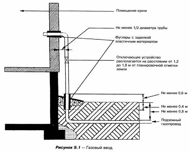 Требования газового ввода