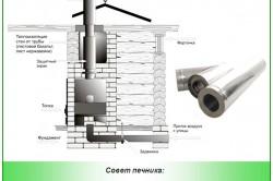 Схема изоляции дымохода