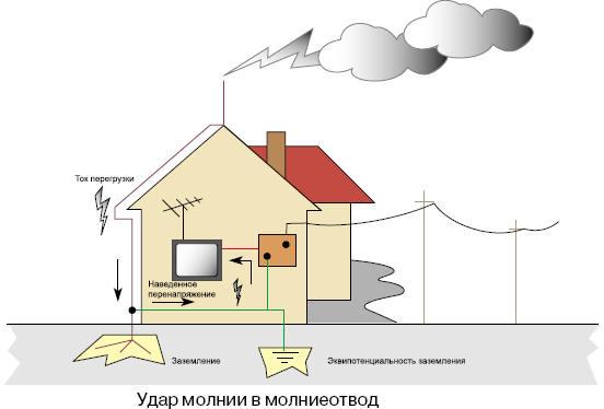Принцип работы молниезащиты дома