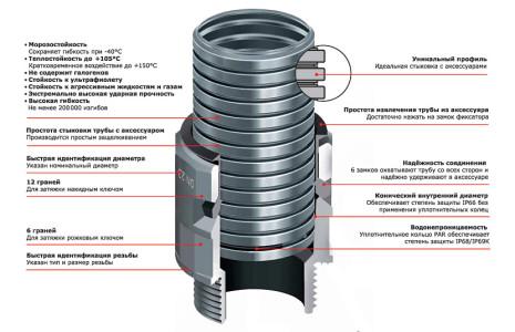 Схема описания преимуществ гофрированной трубы ДКС