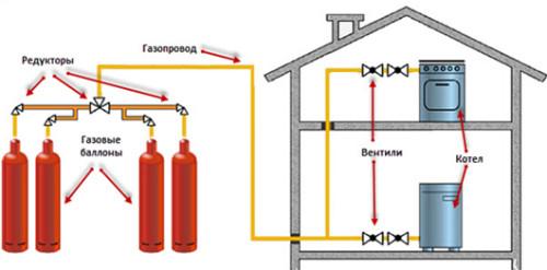 Схема подключения газопровода к дому