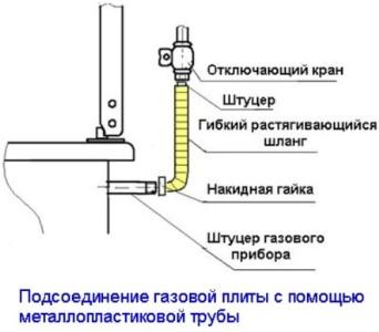 Схема подключения газовой трубы к плите