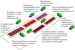 Схема процесса горячего цинкования стали