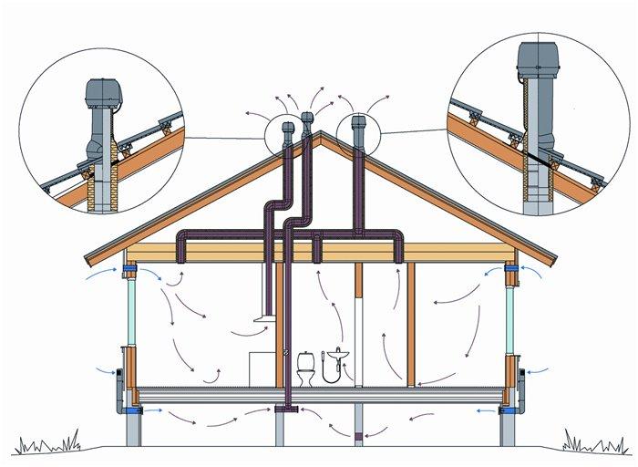 Схема расположения вентиляции в доме