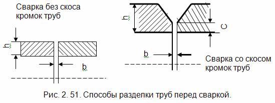 Схема разделки стальных труб перед сваркой