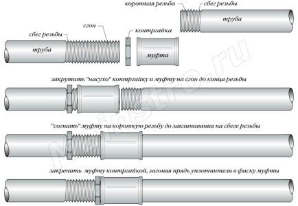 Схема соединения водогазопроводных труб