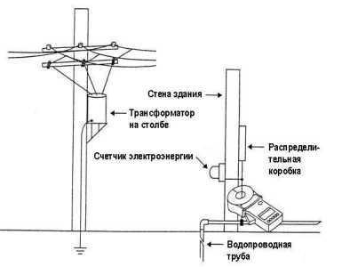 Схема заземления трубы