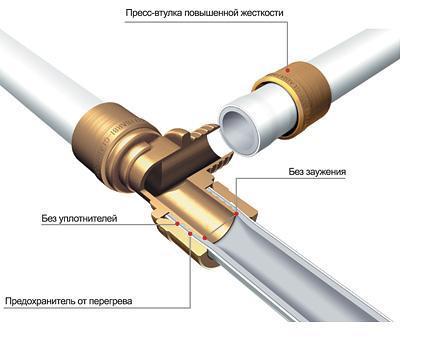 Соединение полиэтиленовых труб