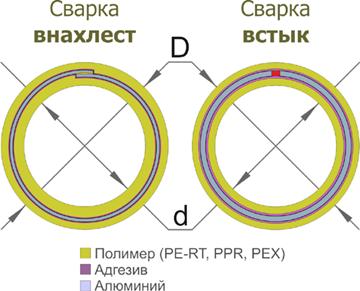 Схема сварки металлопластиковых труб