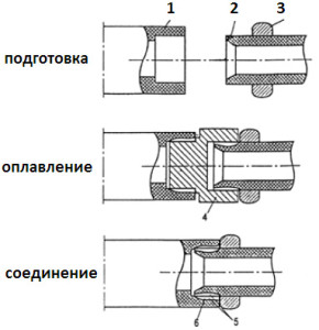 Схема сварки полипропилленовых труб