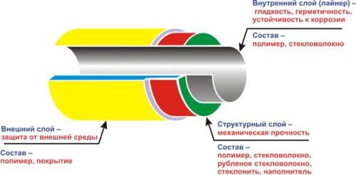 устройство полиэтиленовой трубы
