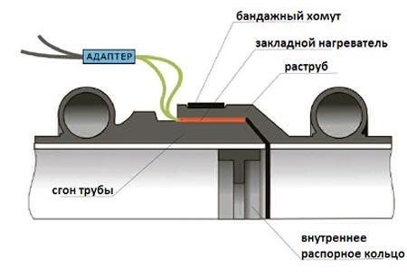 Схема соединение труб магистральных сетей водоотведения  в раструб