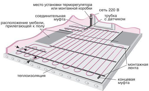 Гидроизоляция теплых полов ц мастика битумная гидроизоляционная мбх 20кг
