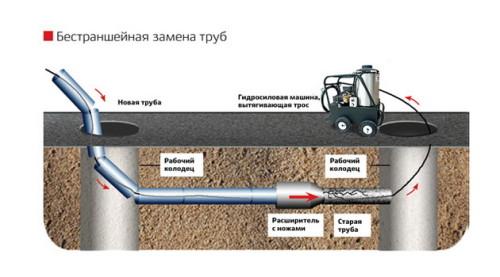 Схема замены труб