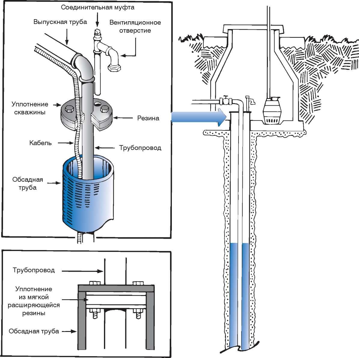 Схема герметизации скважин