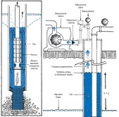 Схема работы скважины и расположения обсадной трубы.