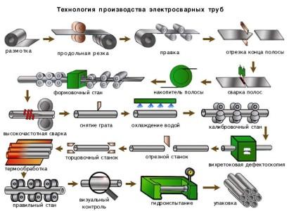 Схема основных этапов производства электросварных труб.