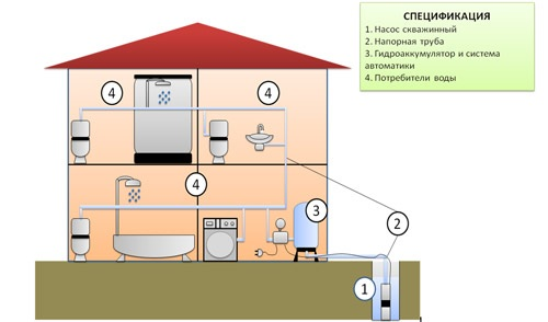 Схема водоснабжения частного дома