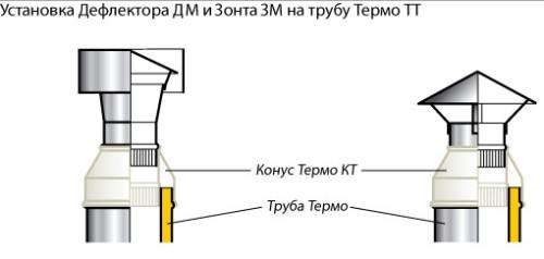 Установка дефлектора