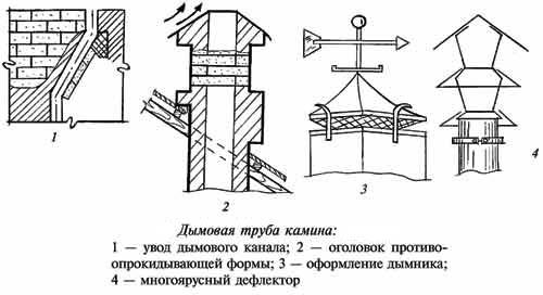 Устройство дымовой трубы для камина