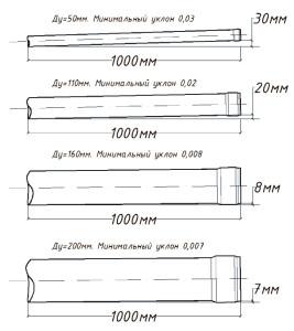 Диаметр канализационных труб