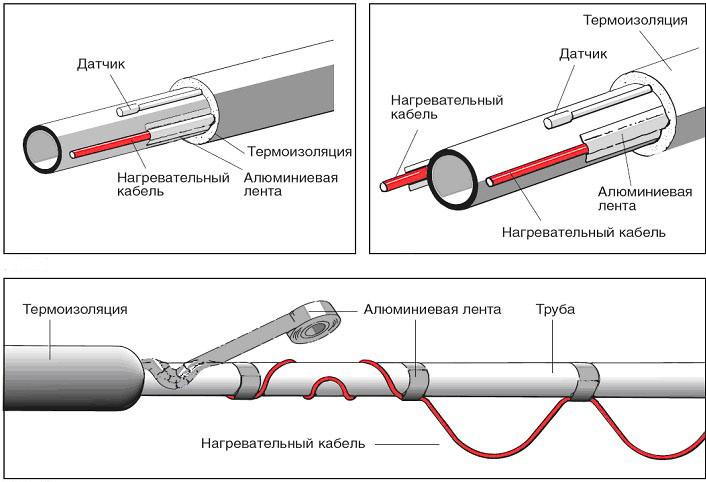 Использование нагревательного кабеля