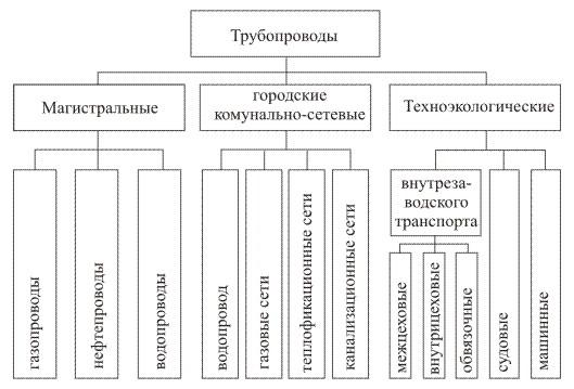 Классификация трубопроводов