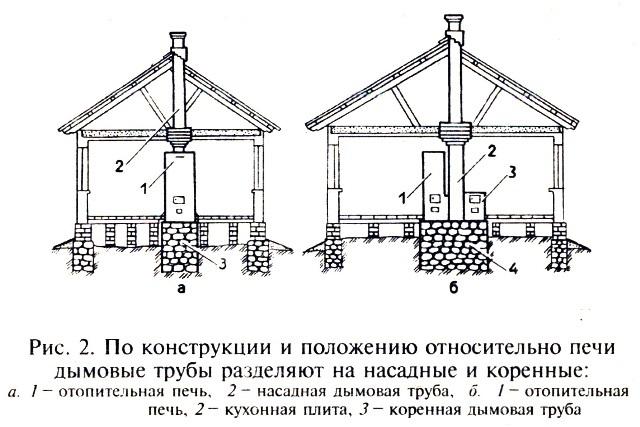 Конструкция и положение дымовой трубы относительно печи