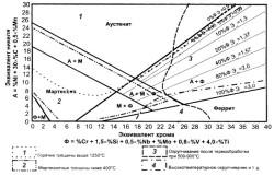 Диаграмма результативности легирования нержавеющих сплавов тем или иным элементом.