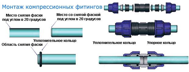 Монтаж при помощи компрессионных фитингов