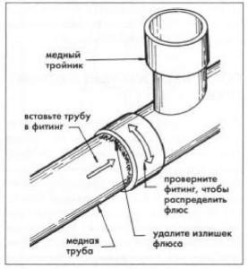 Схема нанесения флюса