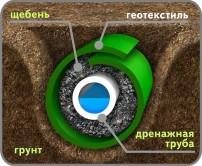 Обустройство дренажа защищенного геотекстилем, дренажной трубой и щебнем