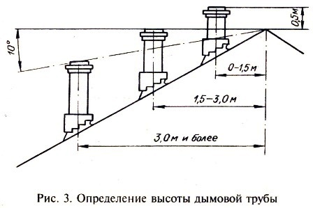 Определение высоты дымовой трубы