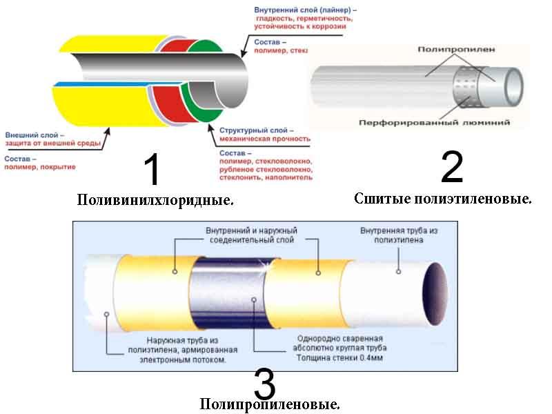 Пластиковые трубы по видам