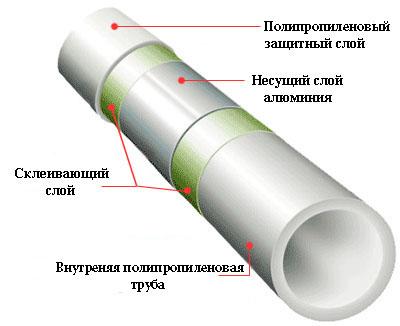Строение полипропиленовой трубы