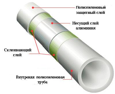 Схема металлопластиковой трубы