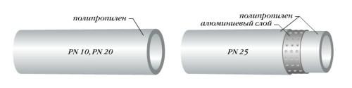 Виды полипропиленовых труб